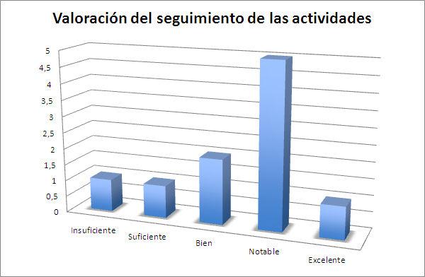 Gráfico 3. Valoración del seguimiento de las actividades propuestas (fuente propia)