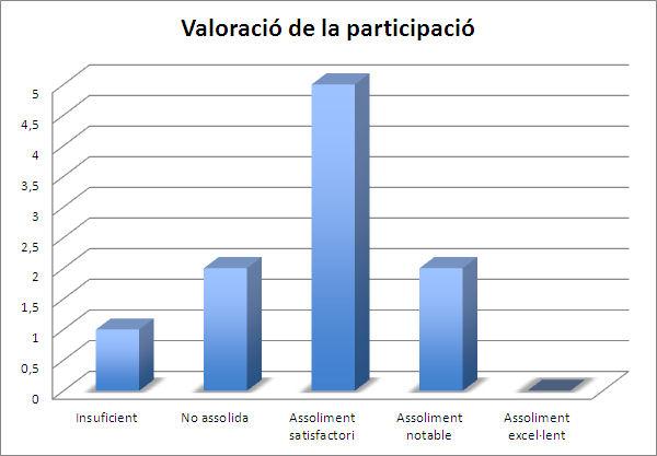 Gràfic 4. Valoració de la participació (font pròpia)
