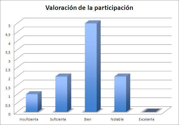 Gráfico 4. Valoración de la participación (fuente propia)