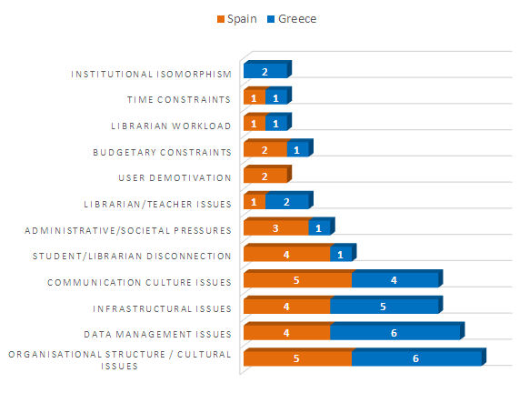 Figure 2. Inhibitors to library use data integration in language analytics initiatives