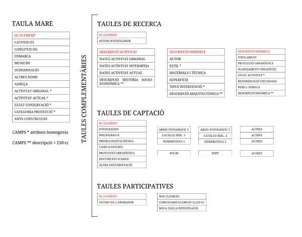 Figura 2. Estructura de la base de datos que sustenta el catálogo digital Fuente: elaboración propia