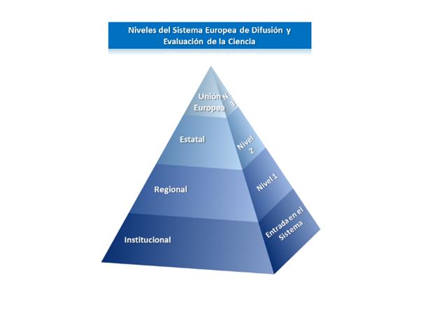 Gràfic 1. Nivells del sistema europeu de difusió i avaluació de la ciència