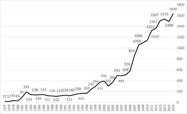 Figura 2. Producció d'articles científics de l'Embrapa 1977 ̶ 2016