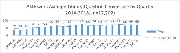 Figura 4. Mitjana de percentatge de resposta d'ANTswers per a preguntes relacionades amb les biblioteques per trimestre durant el període 2014–2018