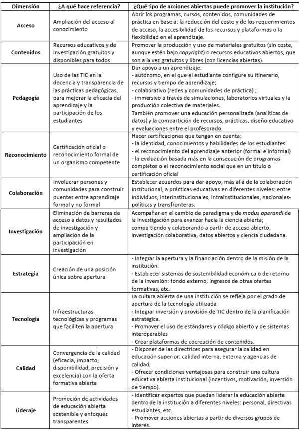 Imagen 2. Tabla de dimensiones y estrategias abiertas institucionales. Elaborada a partir de la hoja de trabajo del marco OpenEdu (Inamorato dos Santos et al., 2016, p. 35)