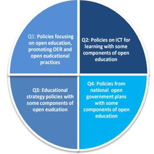 Imatge 3. Tipologies de polítiques d'educació oberta (Inamorato dos Santos; Punie; Scheller, 2017)