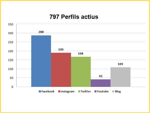 Figura 2. Distribució dels 797 perfils actius per canal (elaboració pròpia)
