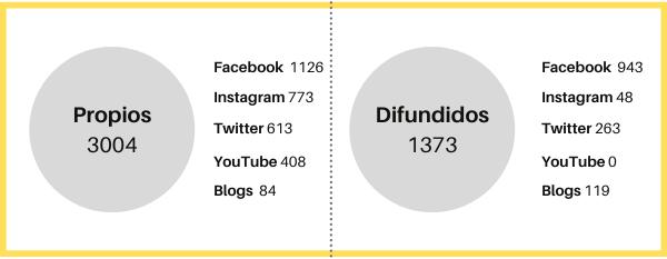 Figura 4. Distribución de los 4.377 videos según forma de publicación (difundidos y propios) y canal (elaboración propia)