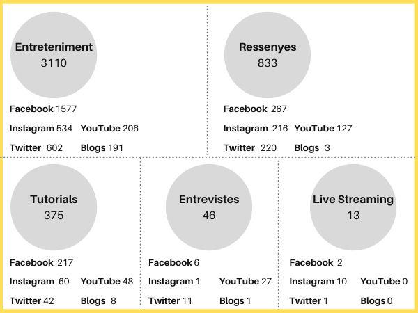Figura 5. Distribució dels 4.377 vídeos segons tipologia i canal (elaboració pròpia)