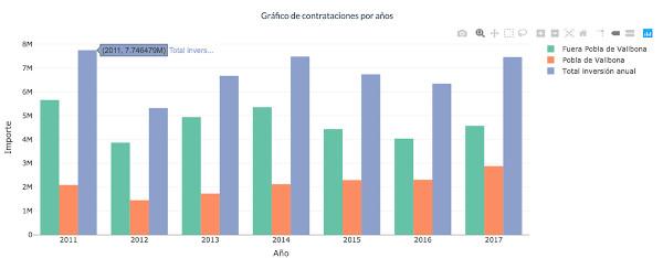 Figura 2. Inversió per anys de l'Ajuntament de la Pobla de Vallbona, diferenciada entre contractació local i externa
