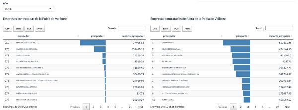 Figura 3. Rànquing d'empreses locals i externes que més ingressen per any, juntament amb les quantitats facturades al municipi