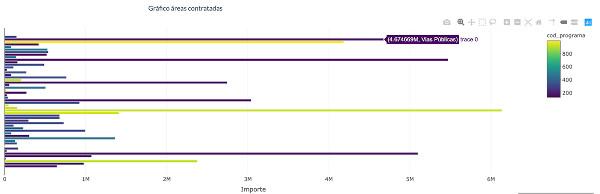 Figura 4. Representació que ofereix la plataforma sobre la inversió (M€) en cada àrea de gestió de l'Ajuntament. En situar el cursor damunt de cada barra, ens dona la informació exacta del cost i de l'àrea corresponent
