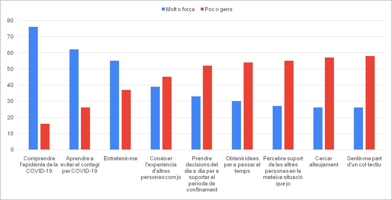 Figura 1. Raons per a utilitzar els mitjans de comunicació tradicionals durant el confinament