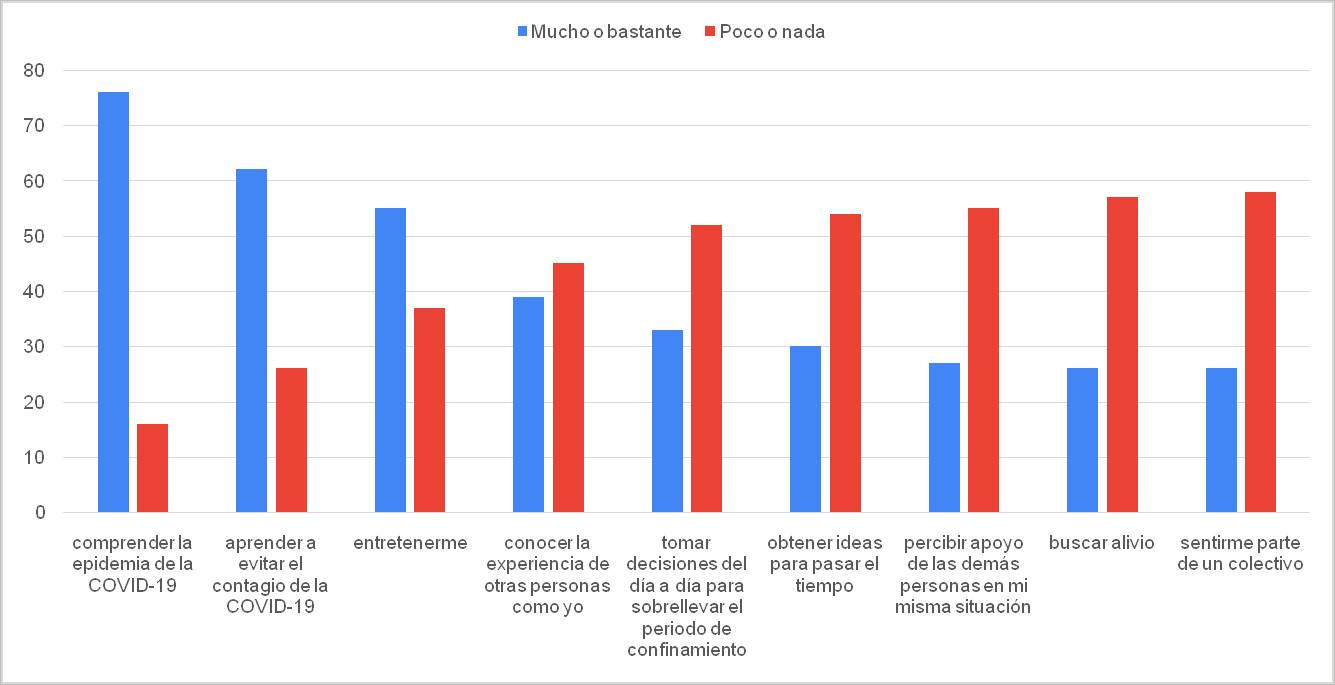 Figura 1. Razones para utilizar los medios de comunicación tradicionales durante el confinamiento