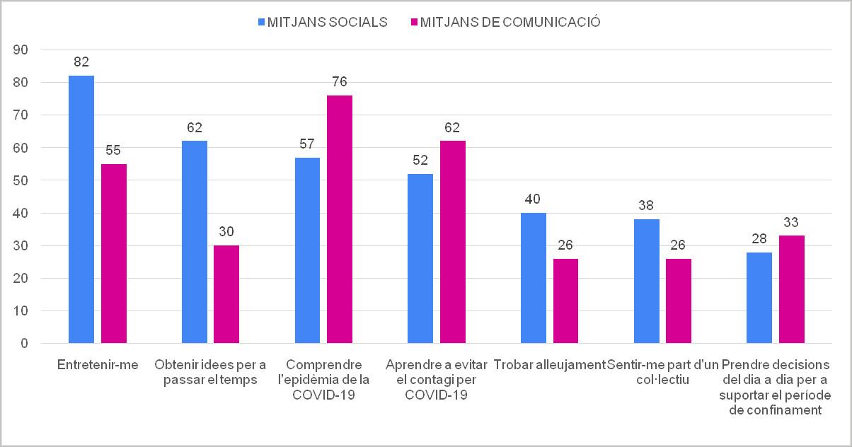 Figura 3. Comparació de les raons per a utilitzar sovint o força mitjans socials i mitjans de comunicació tradicionals