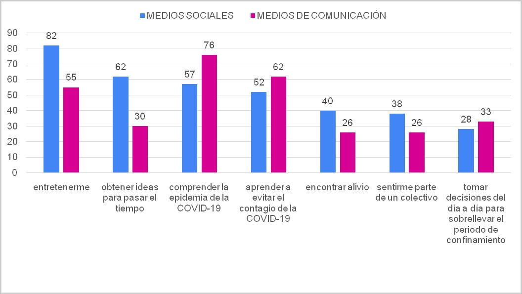 Figura 3. Comparación de las razones para utilizar a menudo o bastante medios sociales y medios de comunicación tradicionales