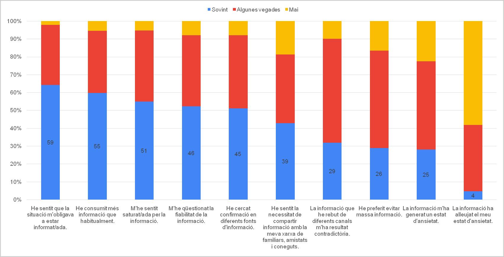 Figura 5. Freqüència de certes situacions en el comportament informacional de les persones enquestades