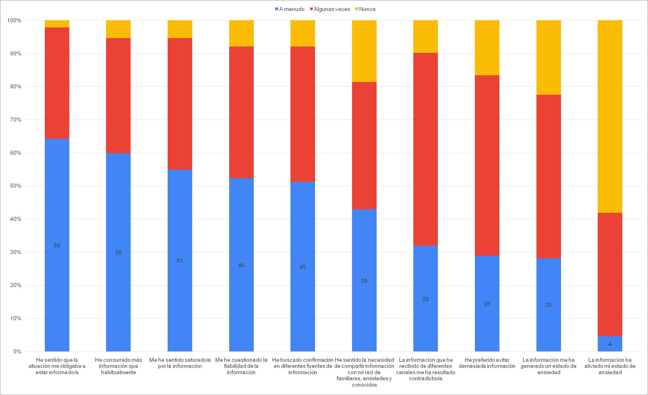 Figura 5. Frecuencia de ciertas situaciones en el comportamiento informacional de los encuestados
