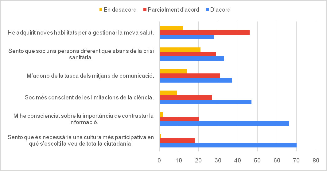 Figura. 6. Impacte del confinament en alguns aspectes relacionats amb el consum d'informació