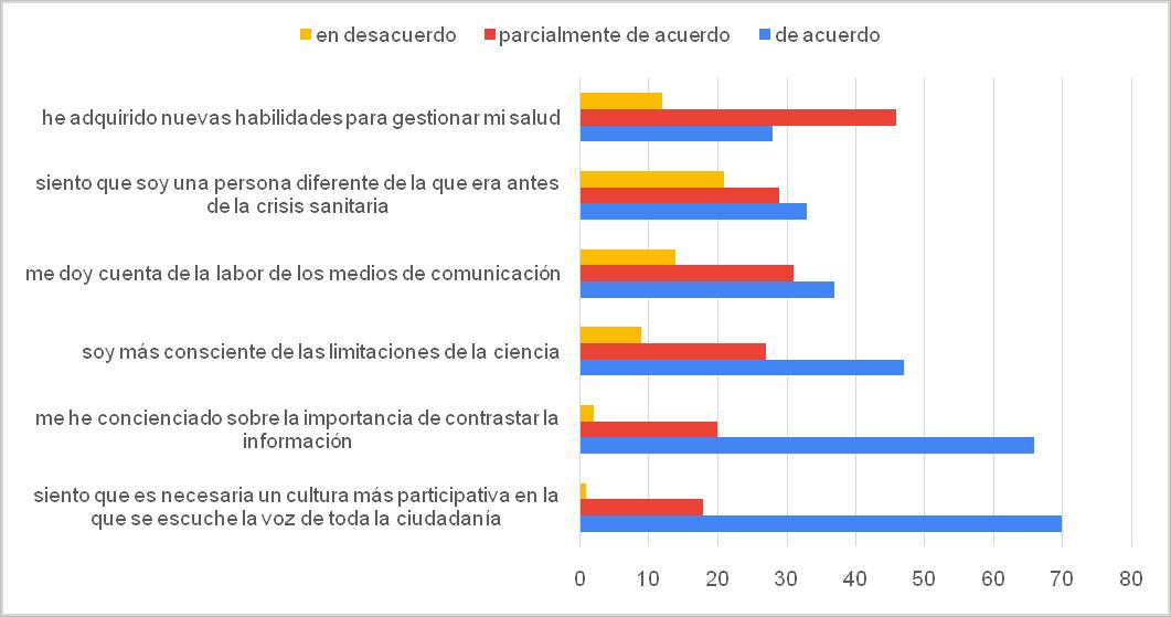 Figura 6. Impacto del confinamiento sobre algunos aspectos relacionados con el consumo de información
