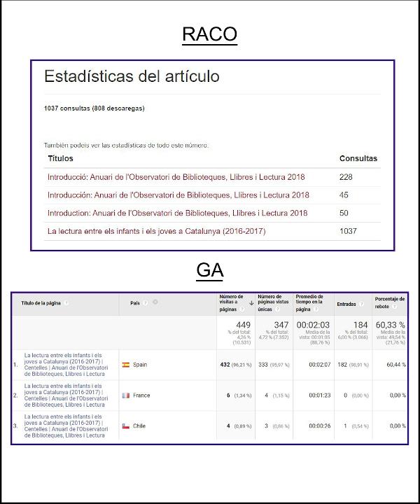 Figura 12. Diferència en el nombre de consultes de l'article de l' Anuari de l'Observatori de Biblioteques, Llibres i Lectura més consultat el 2018, segons el Google Analytics i estadístiques del RACO
