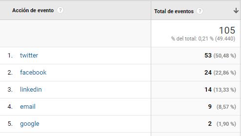 Figura 14. Estadístiques obtingudes gràcies al seguiment d'esdeveniments al Google Analytics. Font: compte de Google Analytics per a BiD