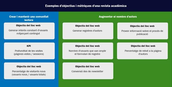 Figura 15. Exemple de quadre de comandament en què es defineixen els objectius i els indicadors clau de rendiment (KPI)