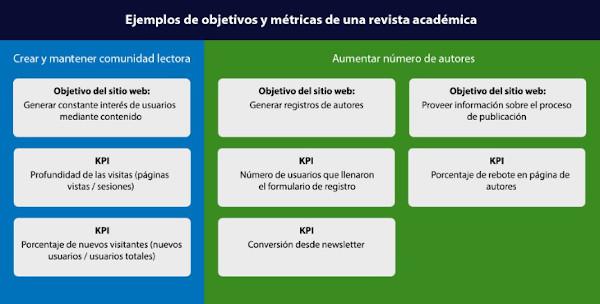 Figura 15. Ejemplo de cuadro de mando donde se definen los objetivos y los indicadores clave de rendimiento (KPI)