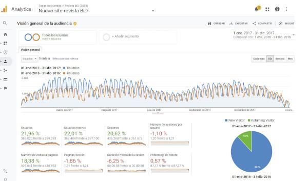 Figura 1. Visió general de l'audiència de la revista BiD per a 2017 comparada amb 2016. Font: compte de Google Analytics per a BiD