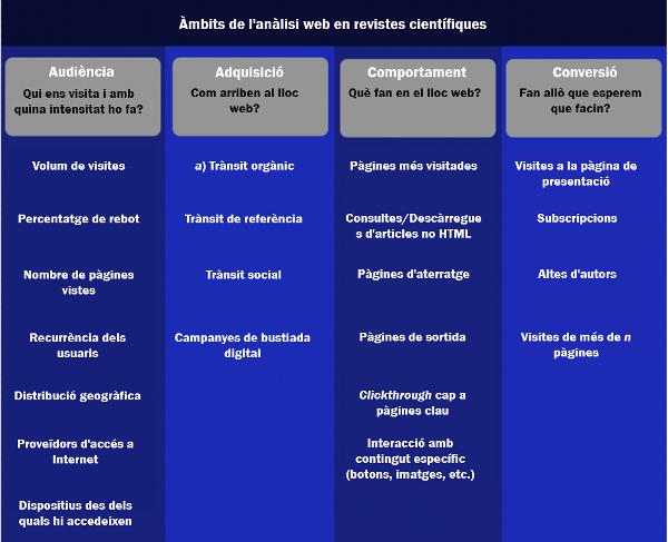 Figura 2. Àmbits de l'anàlisi web en revistes científiques
