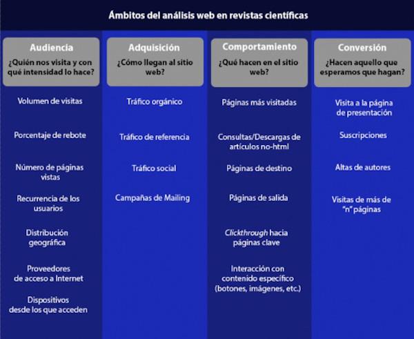 Figura 2. Ámbitos del análisis web en revistas científicas
