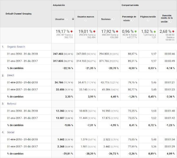 Figura 7. Exemple de distribució dels usuaris segons el canal d'adquisició de les visites a la revista BiD el 2018 enfront de 2017. Font: compte de GoogleAnalytics per a BiD