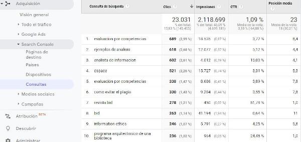 Figura 8. Informe de consultes al Google resultat de la integració del Google Analytics amb el Google Search Console. Font: compte de GoogleAnalytics per aBiD