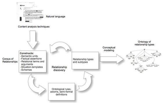 capturing relationships expressed in image descriptions a  architecture of the corpus and ontology construction