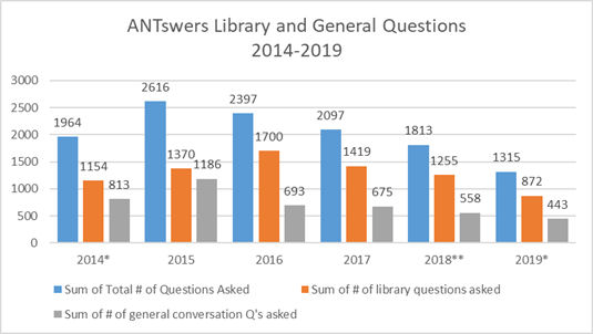 Figure 5. ANTswers library-related and general questions in the period 2014–2019