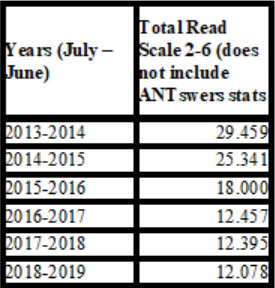 Figure 6. UC Irvine total reference numbers for READ scales 2–6 in the period 2013–2019.