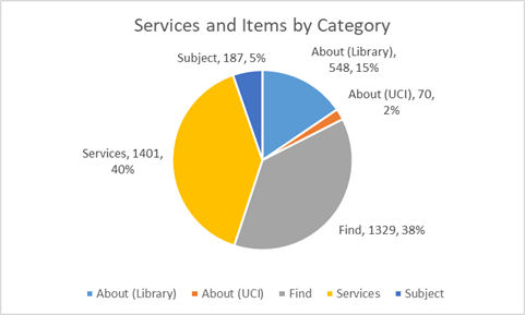 Figure 8. ANTswers services and items by category