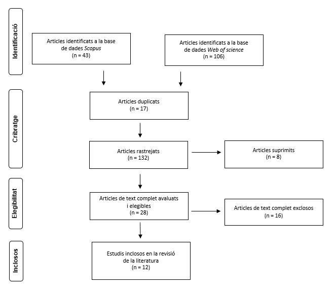 Figura 1. Organigrama de l'avaluació dels articles recuperats de les bases de dades Scopus i Web of science