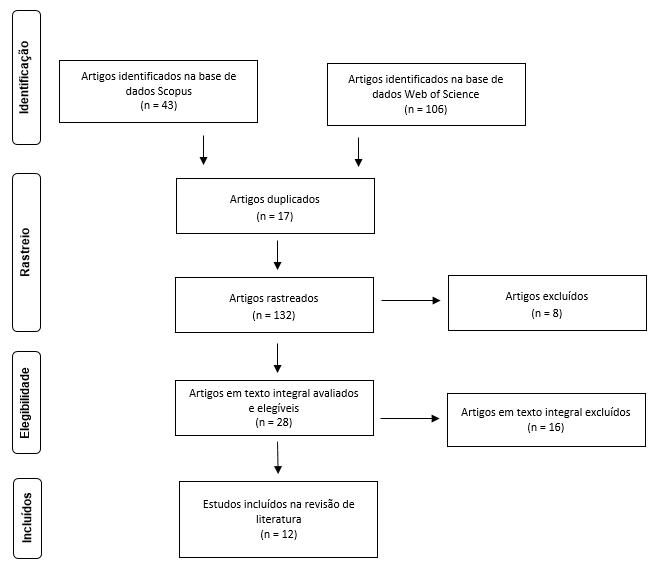 Figura 1. Fluxograma da avaliação dos artigos recuperados nas bases de dados Scopus e Web of Science