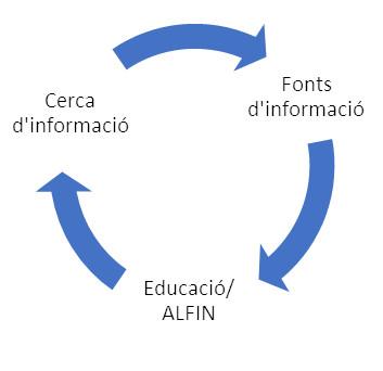 Figura 2. Representació del procés cíclic de cerca d'informació, fonts d'informació i educació