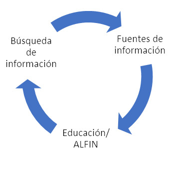 Figura 2. Representación del proceso cíclico de búsqueda de información, fuentes de información y educación