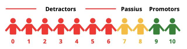 Figura 1. Escala NPS (disseny propi)
