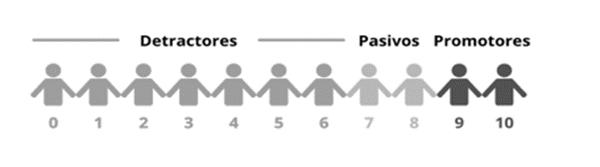 Figura 1. Escala NPS (diseño propio)