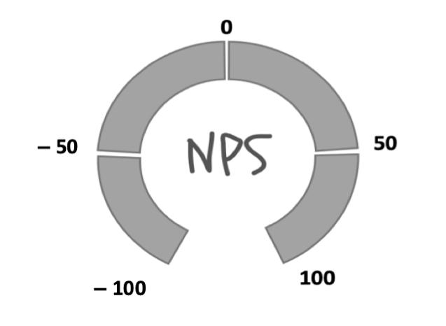 Figura 3. Escala de puntuació de l'NPS (disseny propi)